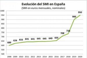 SMI: Un buen comienzo